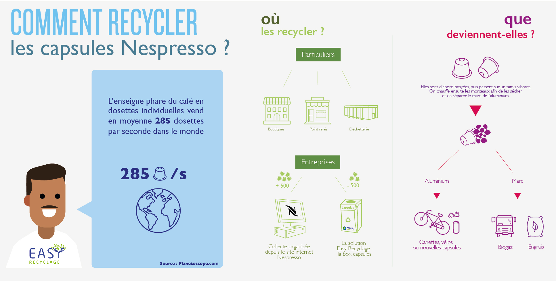 Infographie : comment recycler les capsules nespresso ?
